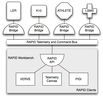 RAPID Software Architecture.png